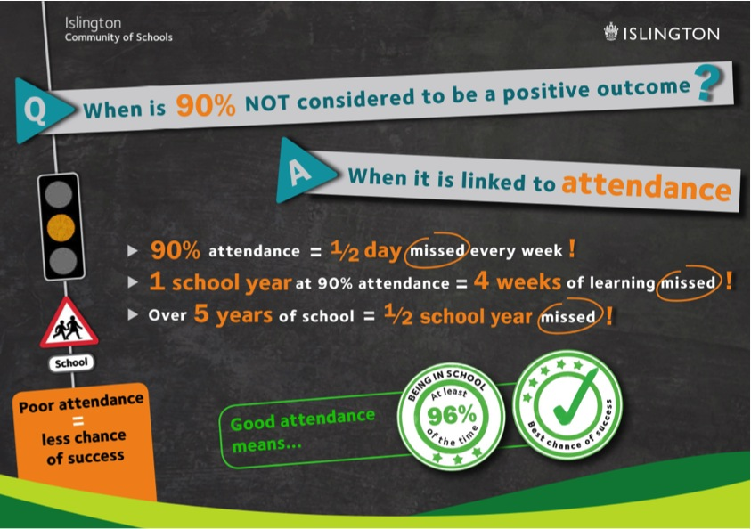 Attendance poster from Islington Council